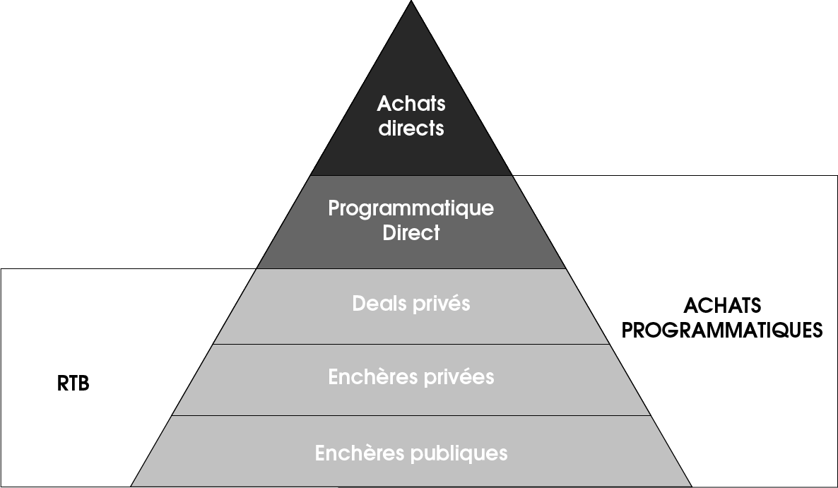 pyramide modes d'achat display